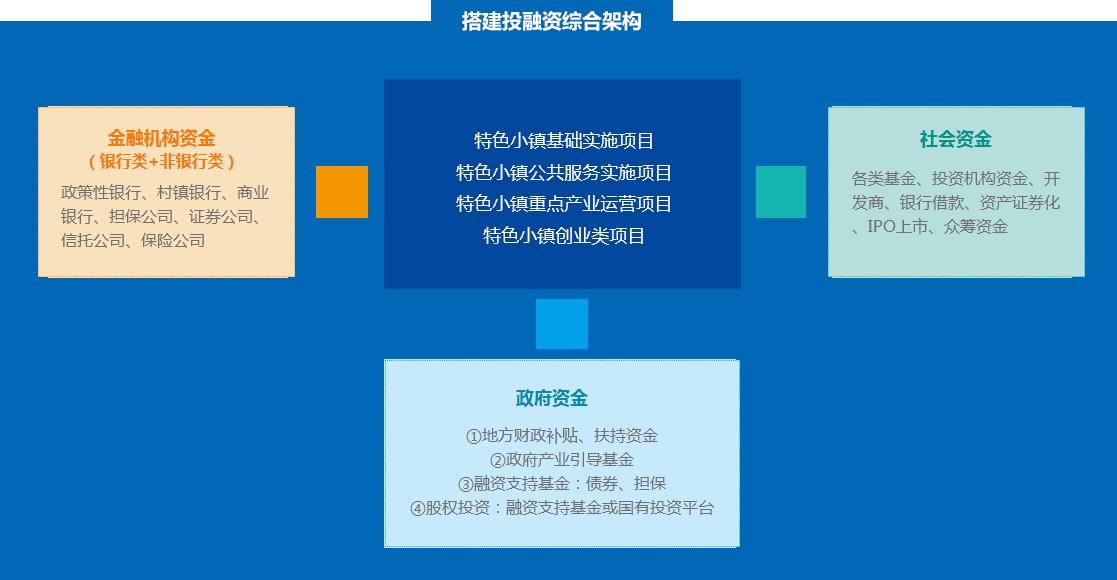 投融资框架搭建