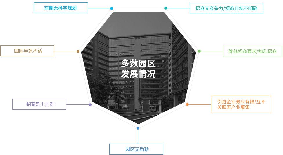 为何中国大多数产业园区现状都不乐观